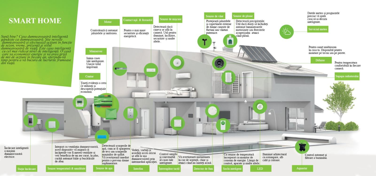 smarthouse romania