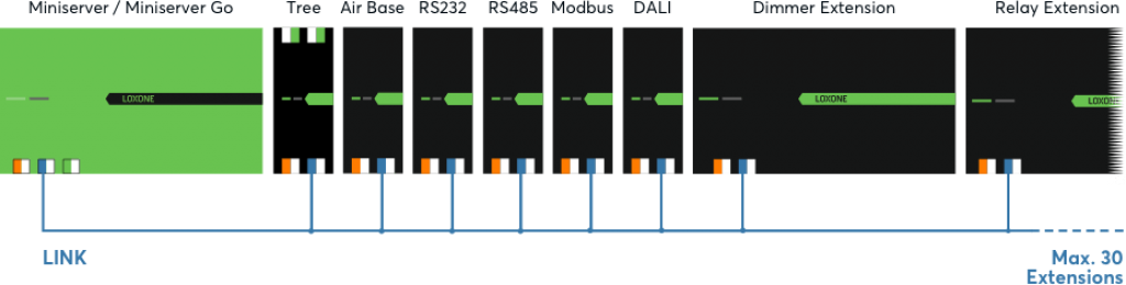 schema-scalabilitate-miniserver